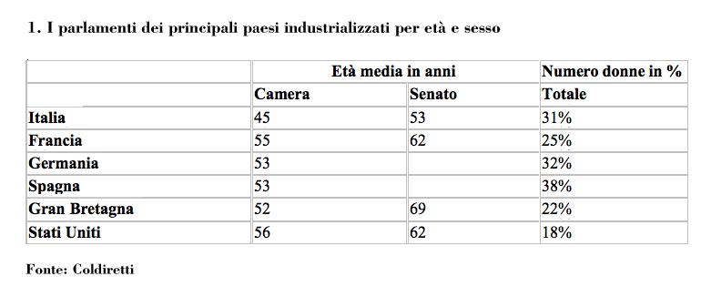 Mai tanti giovani e tante donne in parlamento per for Donne parlamento italiano