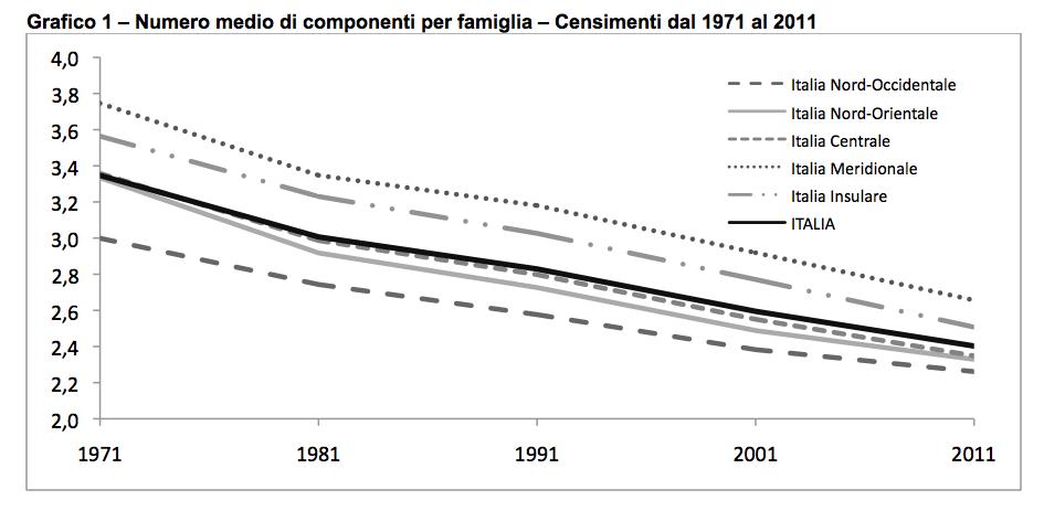 Tipologie familiari e coppie le nuove informazioni del for Numero dei parlamentari in italia