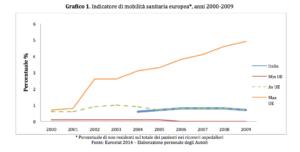 Grafico1_franceschi_petretto_neodemos