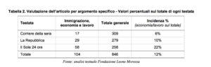 tabella2_Neodemos_Moressa