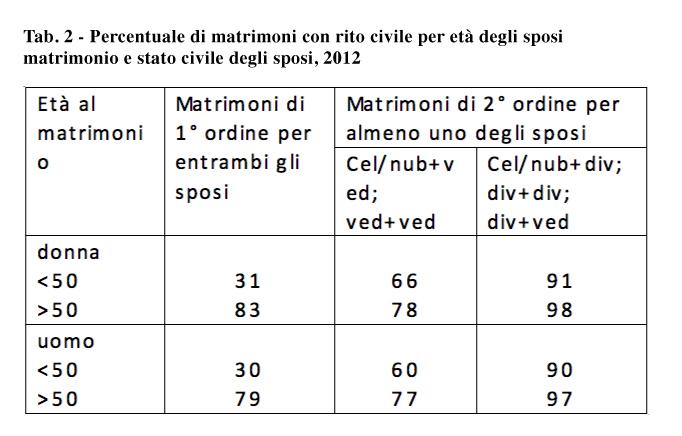 statistica nazionale matrimonio