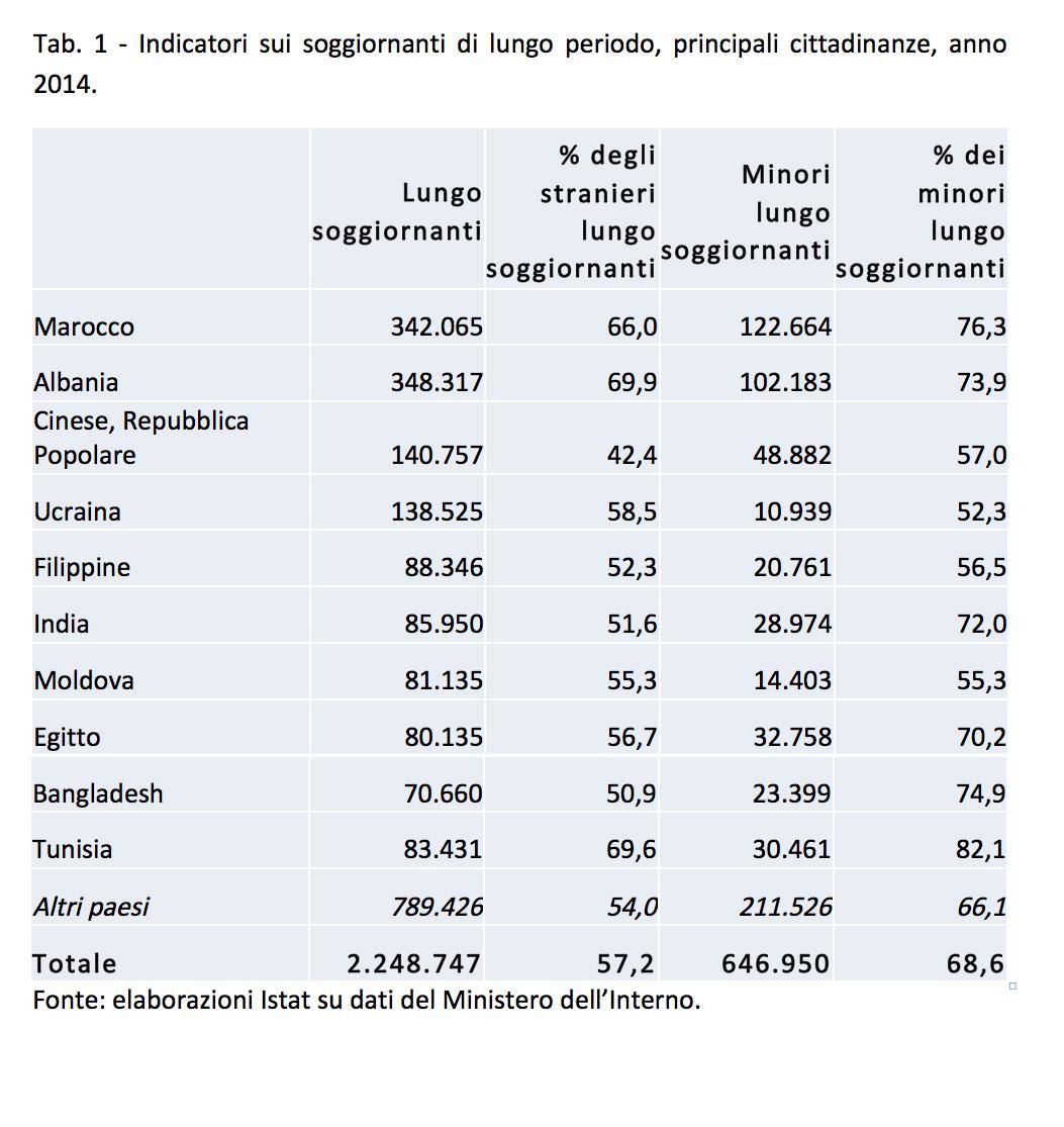 Italia sì, Italia no…  chi vuole essere italiano?   Migranti