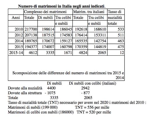 Sull aumento del numero dei matrimoni in italia neodemos for Numero dei parlamentari in italia