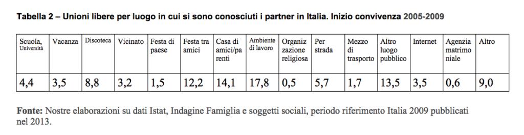 Quanti sono gli italiani che trovano il loro partner su for Quanti sono i parlamentari italiani