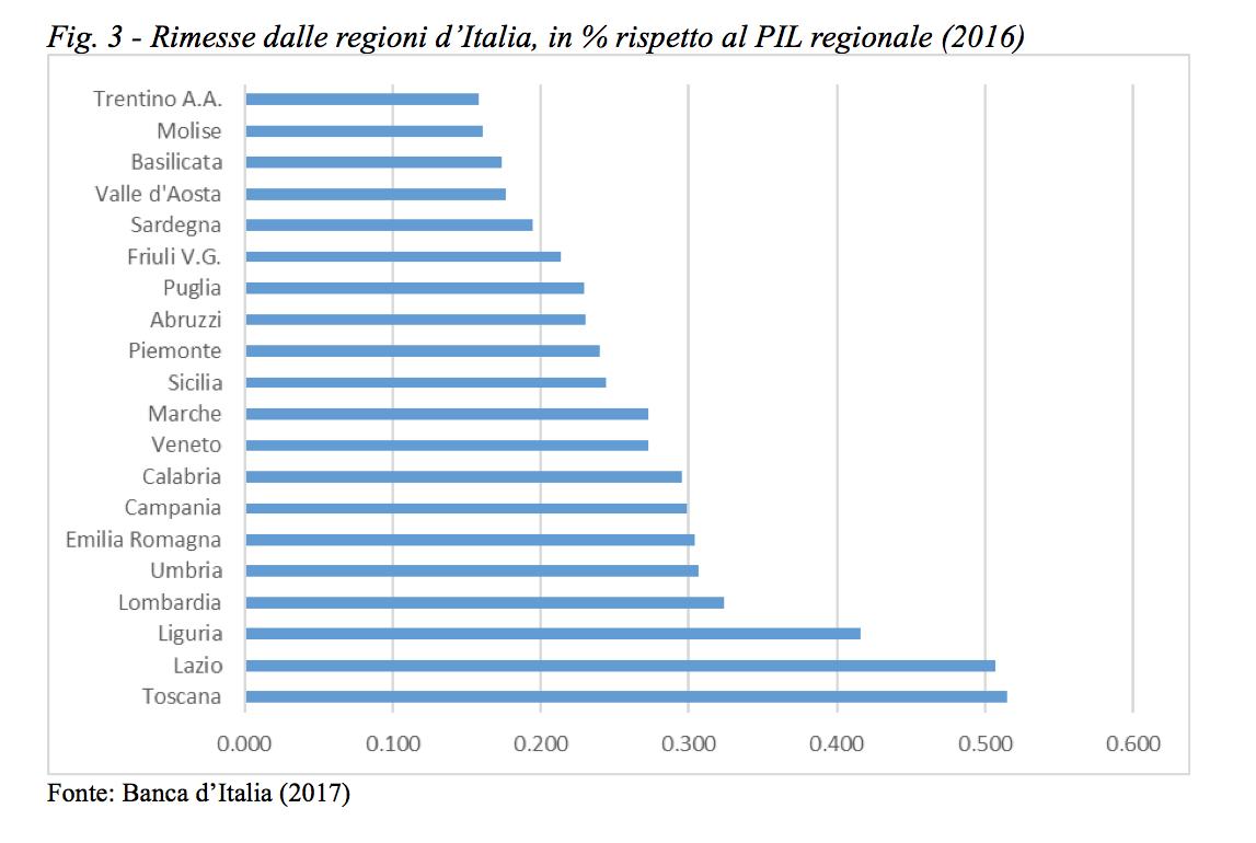 Giornata internazionale delle rimesse familiari neodemos for Numero dei parlamentari in italia