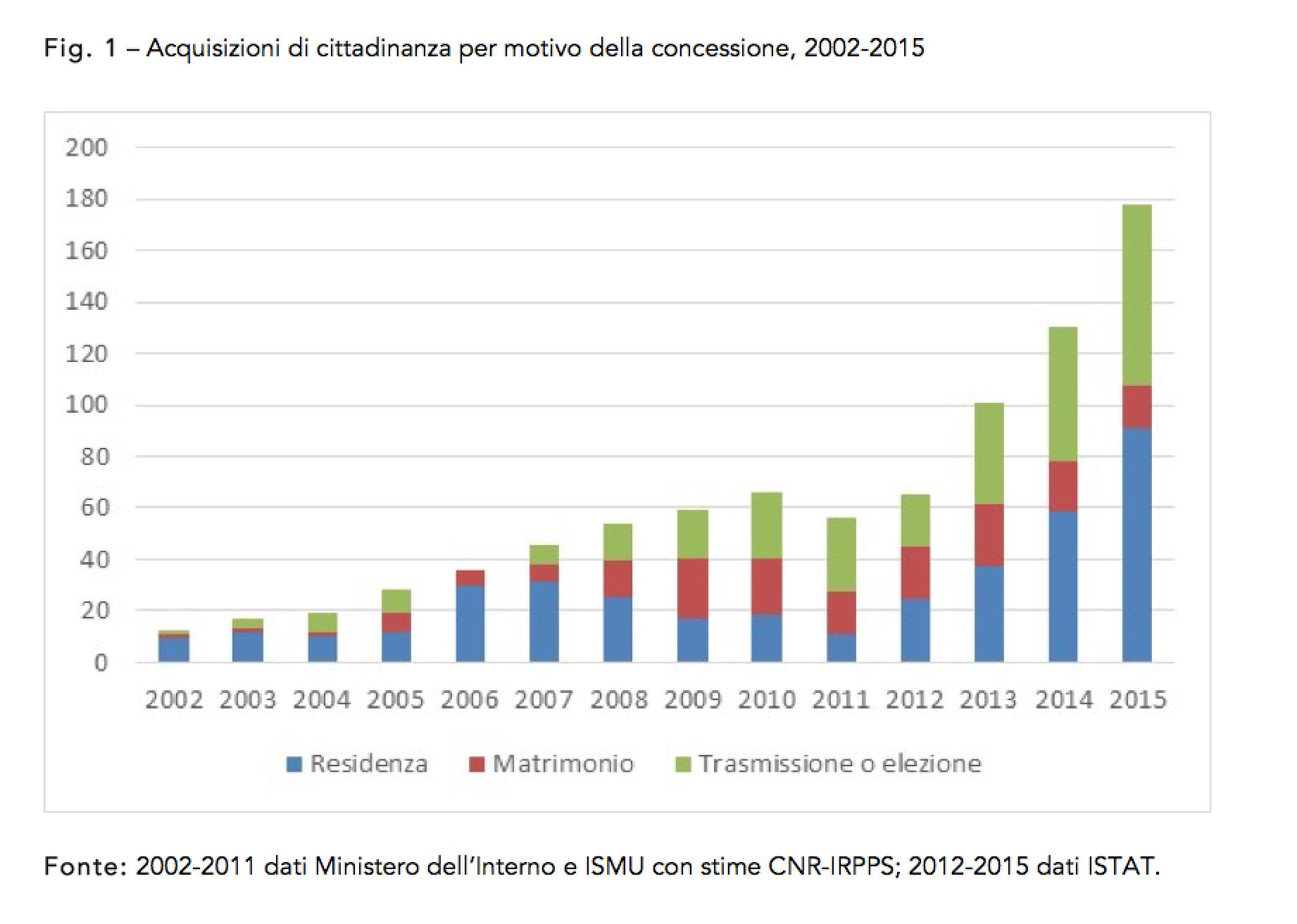 Matrimonio In Italia Con Cittadini Stranieri : Alcuni numeri sulla cittadinanza neodemos