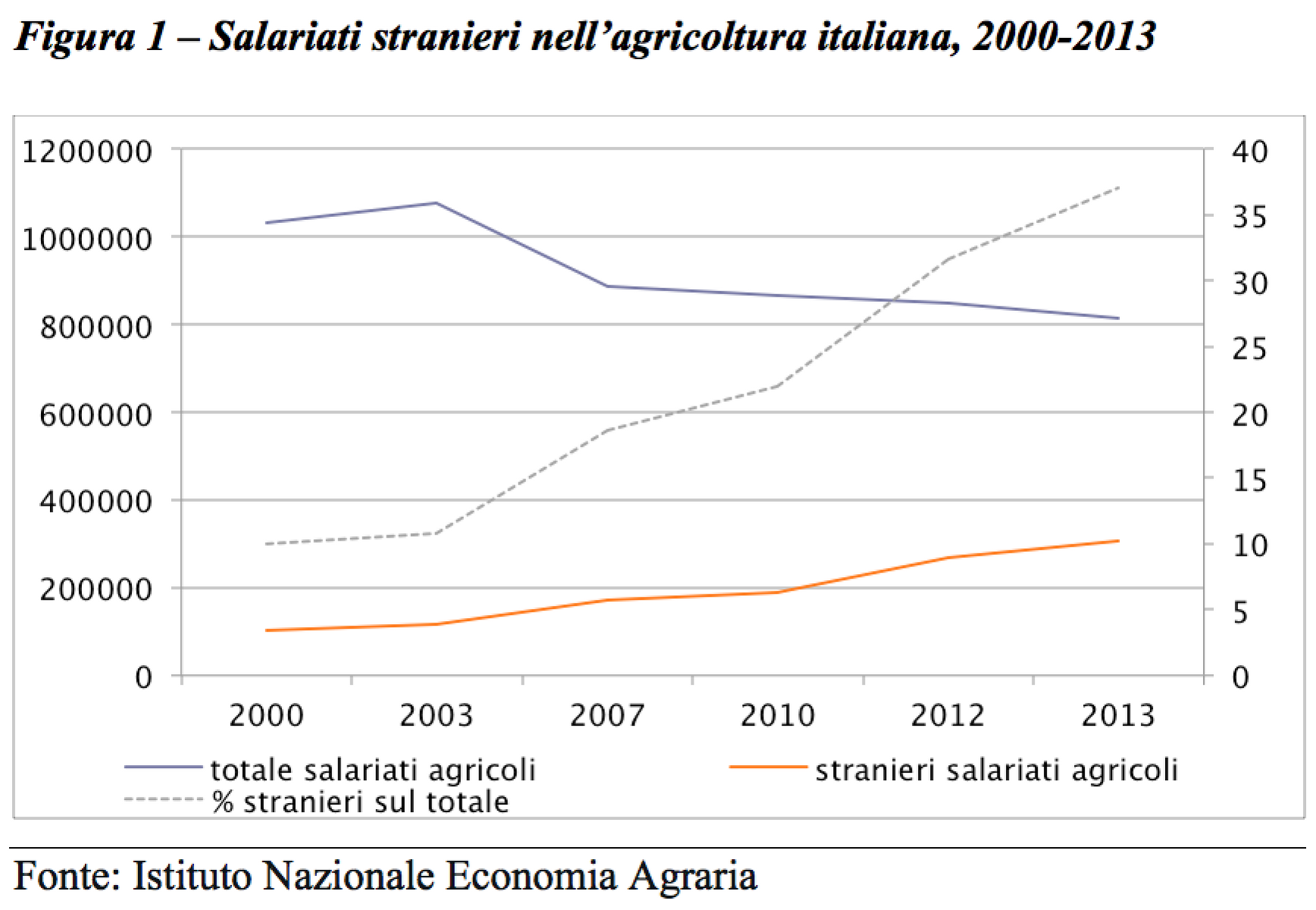 aziende agricole e unit rurali di superare tempi difficili contribuendo alla resilienza dell agricoltura e del mondo rurale in generale figura 1