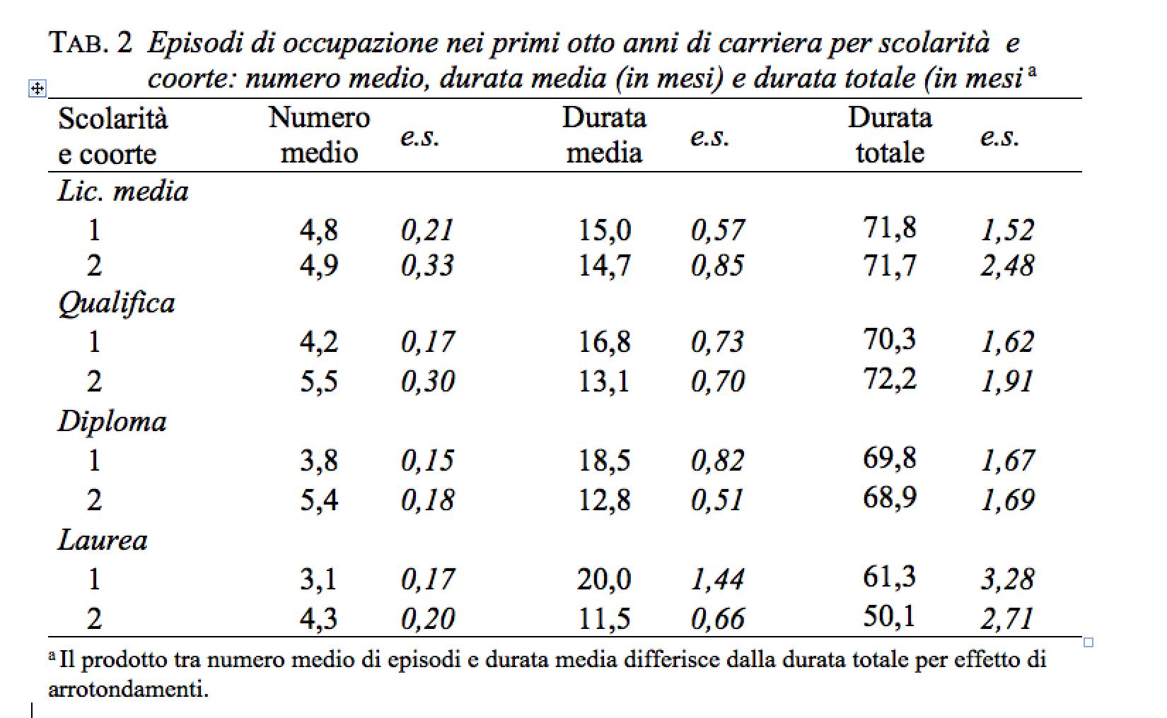 Già la Coorte 1 mostra una mobilità di lavoro piuttosto alta  oltre 4  episodi di occupazione 9236290c754