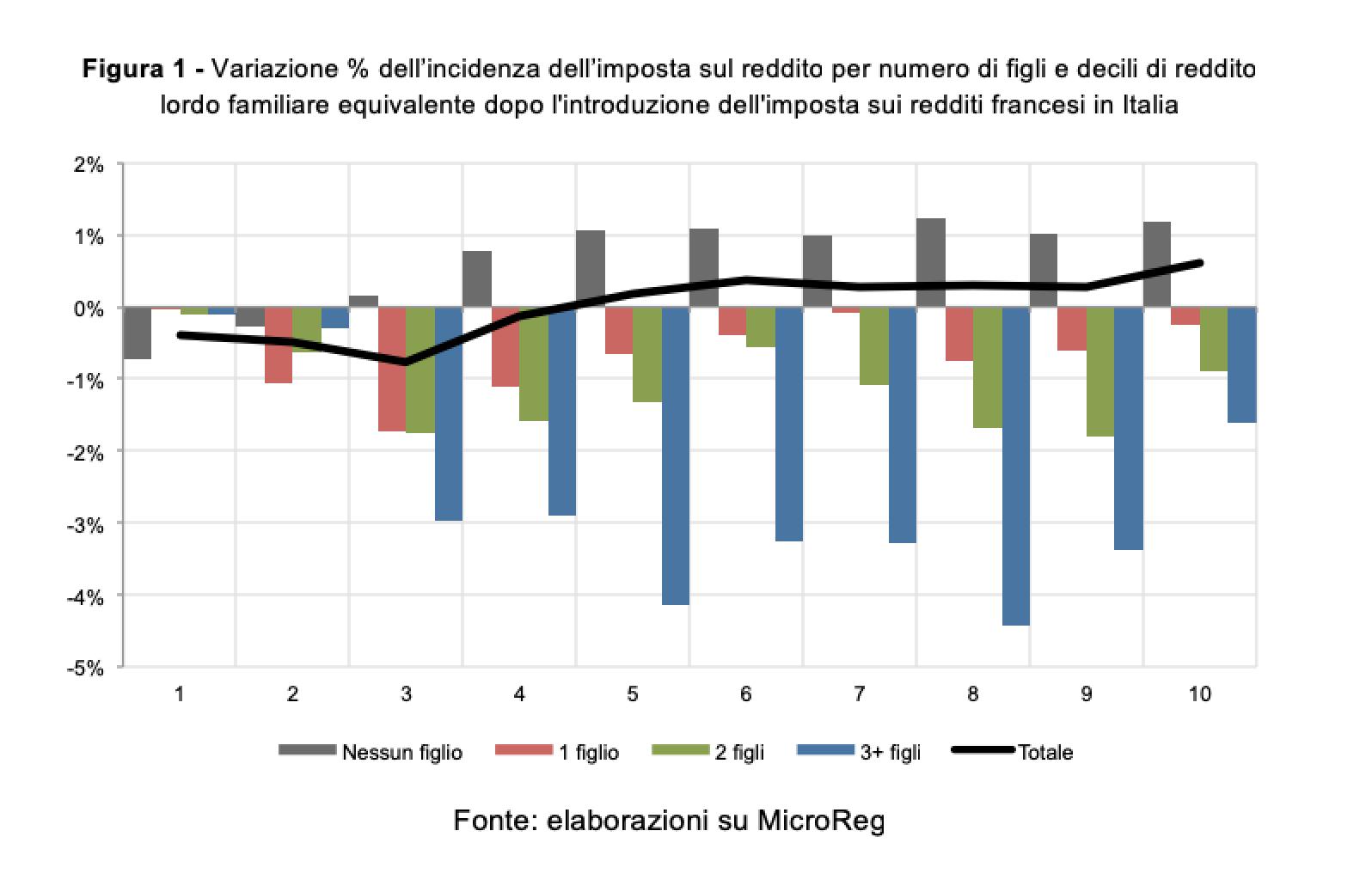 bc403e4fb5 Per loro la riduzione dell'incidenza dell'imposta sarebbe crescente per  livelli di reddito, raggiungendo il massimo del -4,4% nell'ottavo decile,  ...
