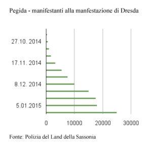 grafico_pegida_neodemos
