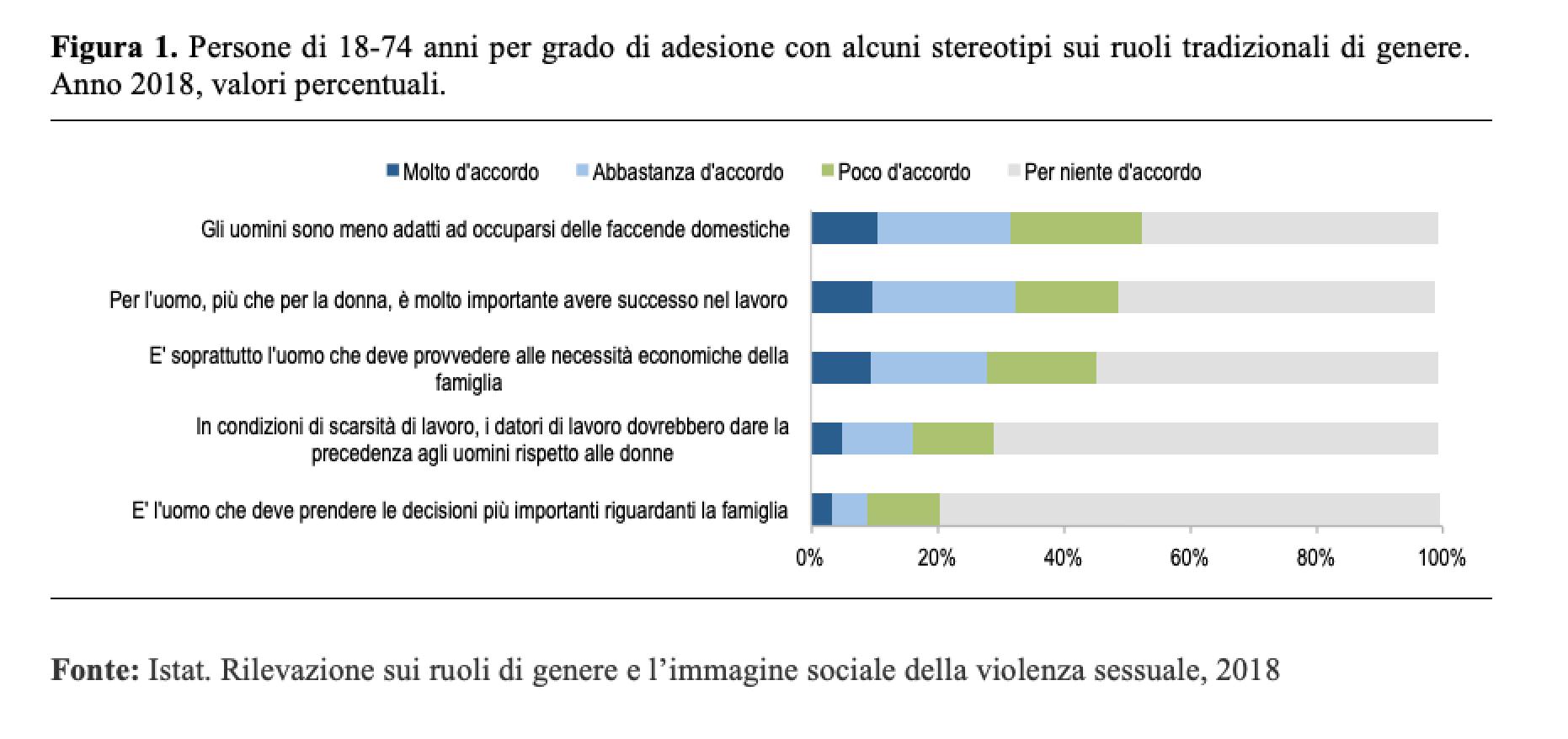 Menu Settimanale Sano Ed Economico tag: italia - neodemos